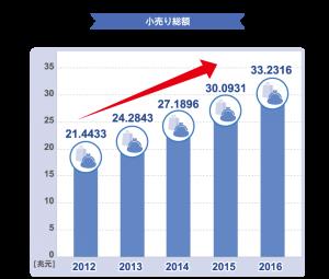 小売総額グラフ:2012年21,4433億元、2013年24,2843億元、2014年27,1896億元、2015年30,0931億元、2016年33,2316億元