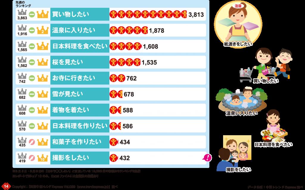 2017年5月3日~9日「○○したい」グラフ:1位買い物したい3813件、2位温泉に入りたい1878件、3位日本料理を食べたい1608件、4位桜を見たい1535件、5位お寺に行きたい762件、6位雪が見たい679件、7位着物を着たい588件、8位日本料理を作りたい586件、9位和菓子を作りたい434件、10位撮影をしたい432件
