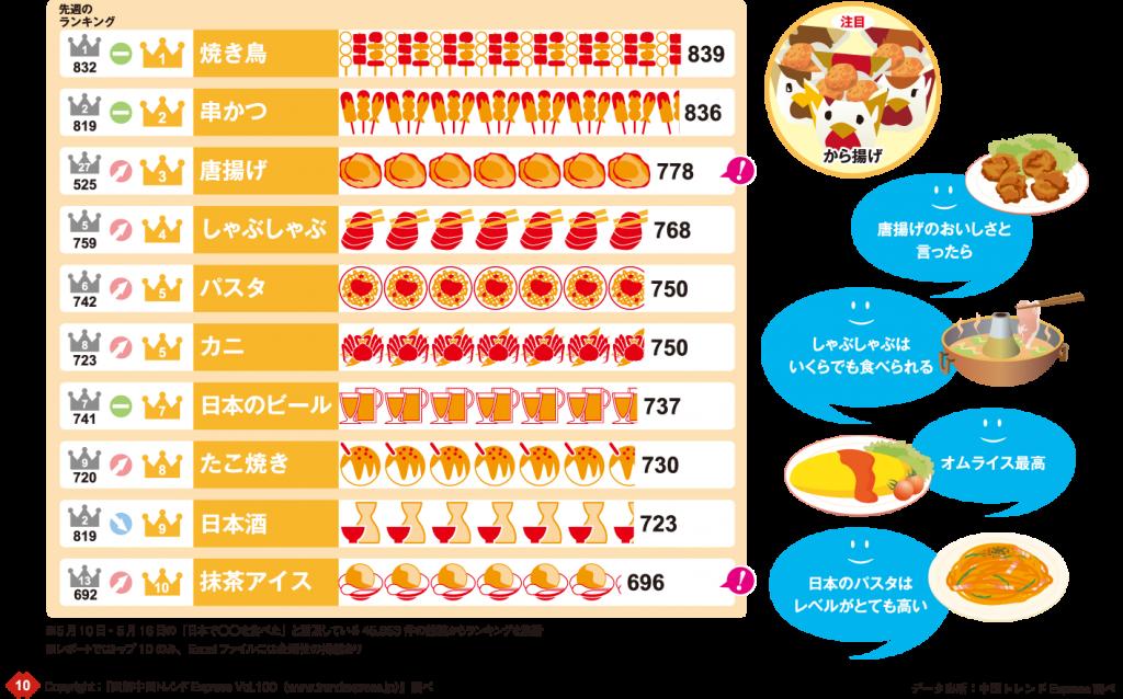 5月10日~16日「食べた」ランキンググラフ:1位焼き鳥839件、2位串かつ836件、3位唐揚げ778件、4位しゃぶしゃぶ768件、5位パスタ750件、6位カニ750件、7位日本のビール737件、8位たこ焼き730件、9位日本酒723件、10位抹茶アイス696件