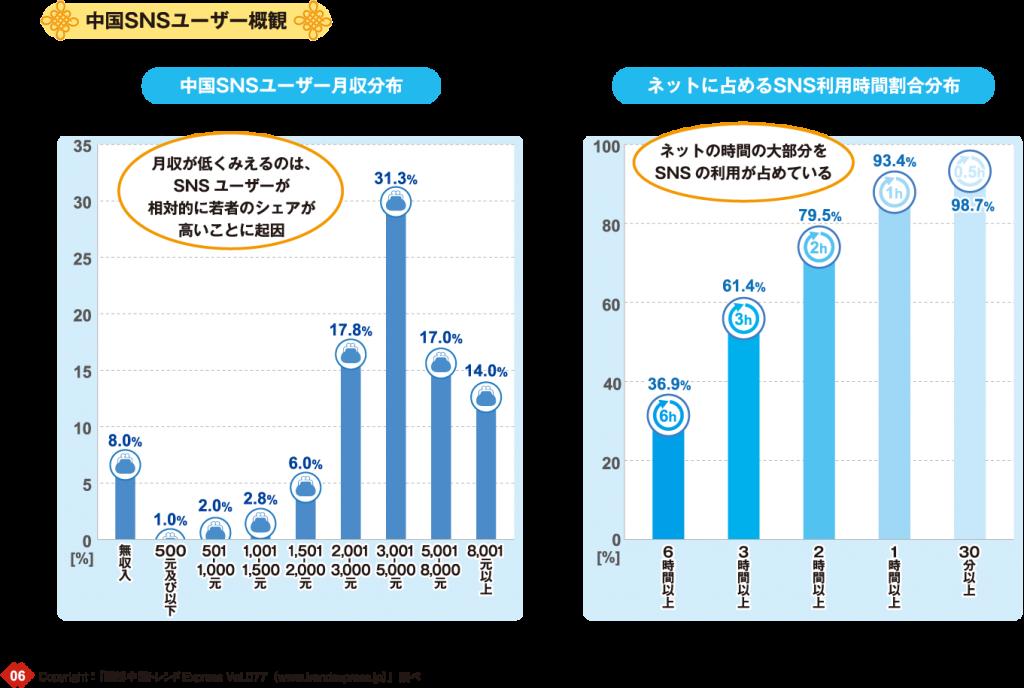 中国SNSユーザー概観イメージ:中国SNSユーザー月収分布:月収が低くみえるのは、SNSユーザが相対的に若者のシェアが高いことに起因、ネットに閉めるSNS利用時間割合分布:ネットの時間の大部分をSNSの利用が占めている