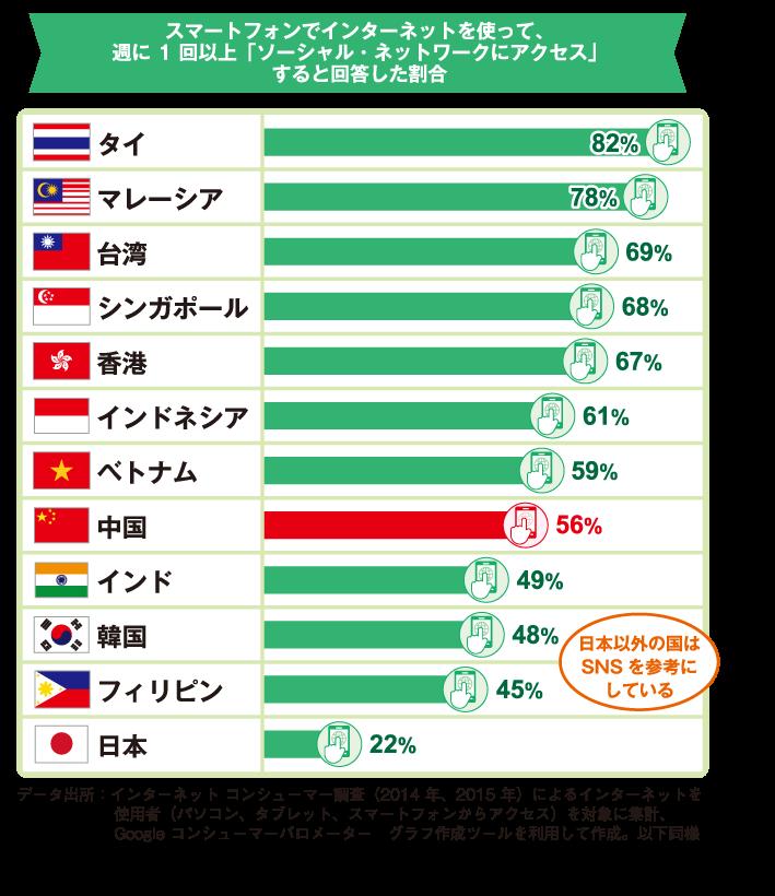 グラフ:スマートフォンでインターネットを使って、週に1回以上「ソーシャルネットワークにアクセス」すると回答した割合:タイ82%、マレーシア78%、台湾69%、シンガポール68%、香港67%、インドネシア61%、ベトナム59%、中国56%、インド49%、韓国48%、フィリピン45%、日本22%:データ出所:インターネットコンシューマー調査(2014年、2015年)によるインターネットを使用者(パソコン、タブレット、スマートフォンからアクセス)を対象に集計、Googleコンシューマーバロメーターグラフ作成ツールを利用して作成。以下同様。