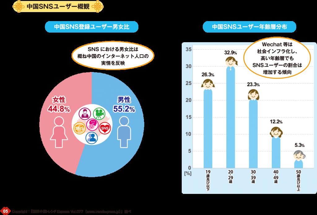 中国SNSユーザー概観:中国SNSユーザー男女比:SNSにおける男女比は概ね中国のインターネット人口の実情を反映:中国SNSユーザー年齢層分布:Wechat等は社会インフラ化し、高い年齢層でも、SNSユーザーの割合は増加する傾向