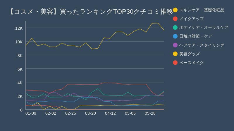 グラフ:コスメ・美容買ったランキングTOP30クチコミ推移: