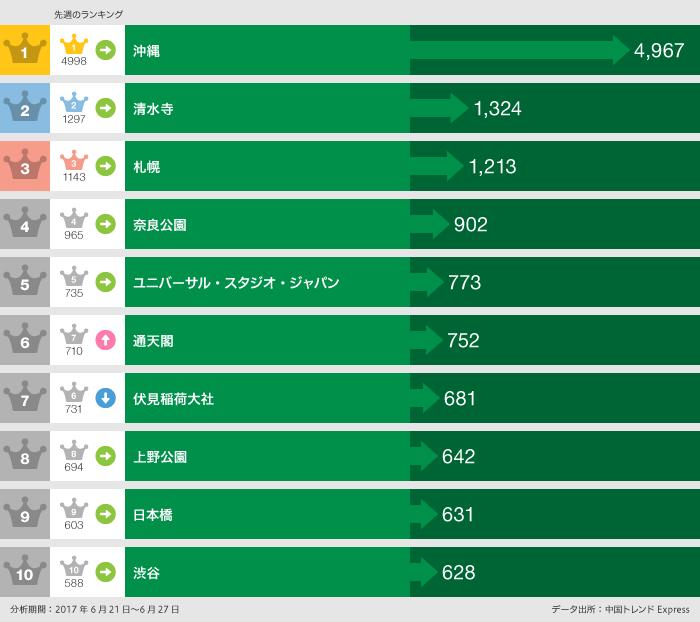グラフ:行ったランキング:1位沖縄4,967件、2位清水寺1,324件、3位札幌1,213件、4位奈良公園902件、5位ユニバーサル・スタジオ・ジャパン773件、6位通天閣752件、7位伏見稲荷大社642件、8位上野公園642件、9位日本橋631件、10位渋谷628件:分析期間2017年6月27日~6月27日