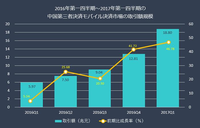 グラフ:2016年第一四半期~2017年第一四半期の中国第三者決済モバイル決済市場の取引額規模:取引額:2016Q1、27.50兆元:2016Q2、39.04兆元:2016Q3、412.81兆元:2017Q4、118.80兆元:前期比成長率:2016Q1、5.34%:2016Q2、25.68%:2016Q3、20.50%:2016Q4、41.72%:2017Q1、46.78%