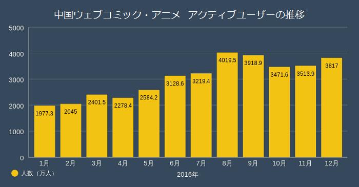 グラフ:中国ウェブコミック・アニメアクティブユーザーの推移:2016年:1月1977.3、2月2045、3月2401.5、4月2278.4、5月2584.2、6月3128.6、7月3219.4、8月4019.5、9月3918.9、10月3471.6、11月3513.9、12月3817:単位人数(万人)
