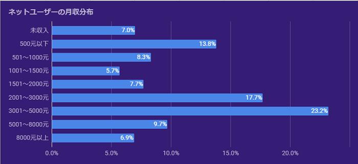 グラフ:ネットユーザーの年収分布:未収入7.0%、500元以下13.8%、501~1000元8.3%、1001~1500元5.7% 、1501~2000元7.7%、2001~3000元17.7%、3001~5000元23.2%、5001~8000元9.7%、8000元以上6.9%