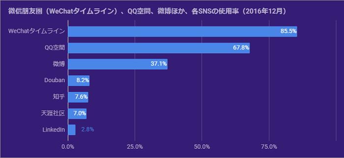 グラフ:微信(WeChat)、QQ空間、微博ほか、各SNSの使用率(2016年12月):WeChatタイムライン85.5%、QQ空間67.8%、微博37.1%、Douban8.2%、知乎7.6%、天涯社区7.0%、LinkedIn2.8%