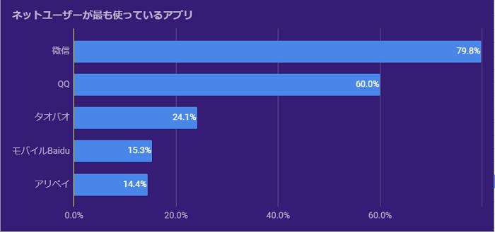 グラフ:ネットユーザーが最も使っているアプリ:微信79.8%、QQ60.0%、タオバオ24.1%、モバイルBaidu15.3%、アリペイ14.4%