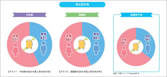 訪日中国人の男女別分布