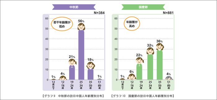 訪日中国人の年齢別分布