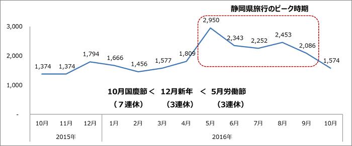 グラフ:静岡に関するクチコミ件数の推移