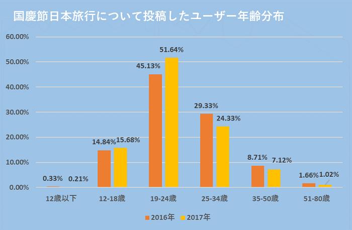 グラフ:国慶節日本旅行について投稿したユーザー年齢分布:2016年:12歳以下0.33%、12-18歳14.84%、19-24歳45.13%、25-34歳29.33%、35-50歳8.71%、51-80歳1.66%:2017年:12歳以下0.21%、12-18歳15.68%、19-24歳51.64%、25-34歳24.33%、35-50歳7.12%、51-80歳1.02%