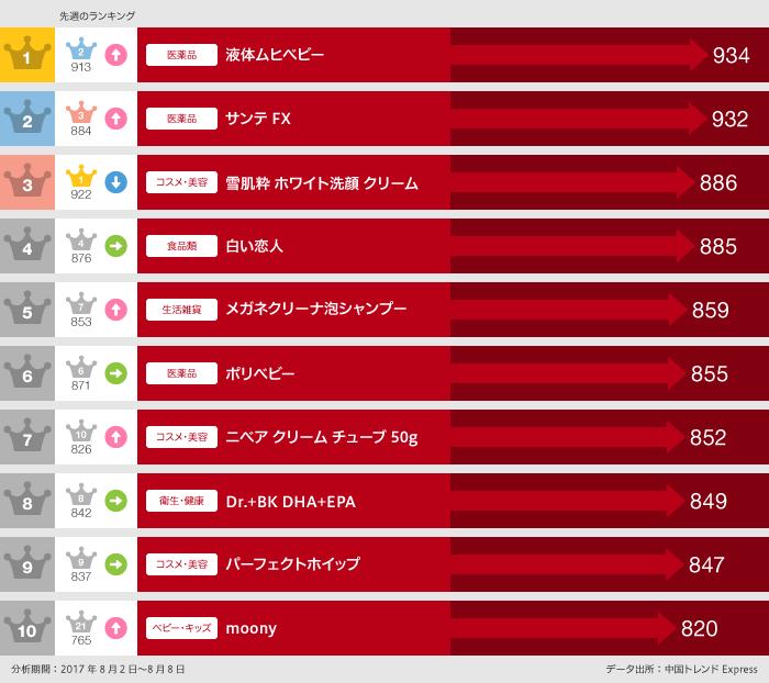 グラフ:日本で買ったランキングデータ2017年8月2日~8月8日