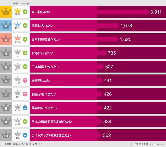 日本で〇〇したいランキングTOP10
