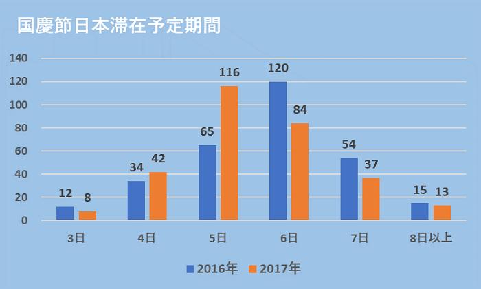 グラフ:国慶節日本滞在予定期間:2016年:3日12、4日34、5日65、6日120、7日54、8日以上15:2017年3日8、4日42、5日116、6日84、7日37、8日以上13
