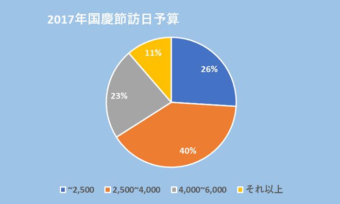 グラフ:2017年国慶節訪日予算:~2500:26%、2500~4000:40%、4000~6000:23%、それ以上:11%