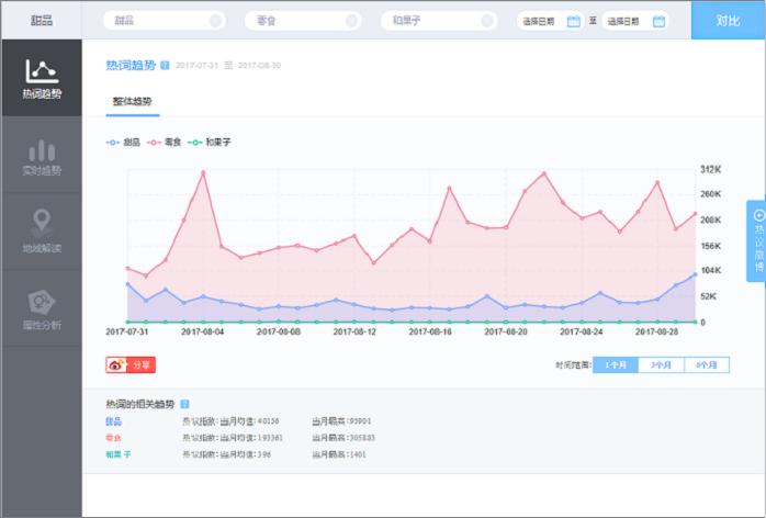 グラフ:ここ1ヶ月「零食」「スイーツ」「和菓子」「かき氷」検索指数