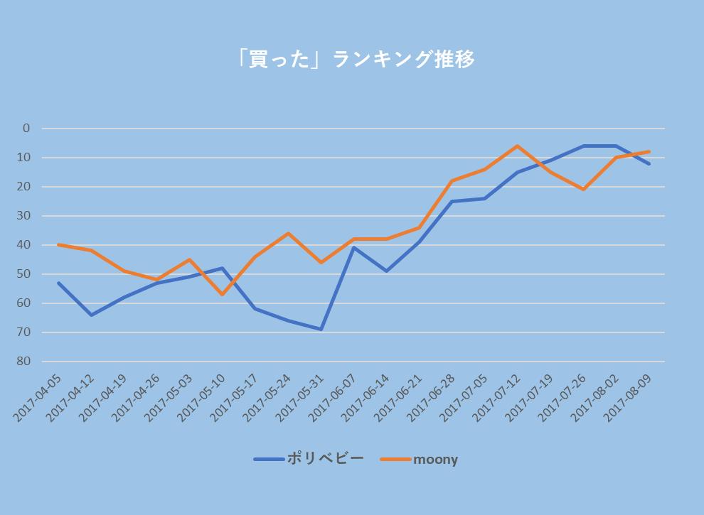 ポリベビーとmoonyのランキング順位推移:期間は2017年4月から8月:ランキングは日本で買った、日本で買いたい