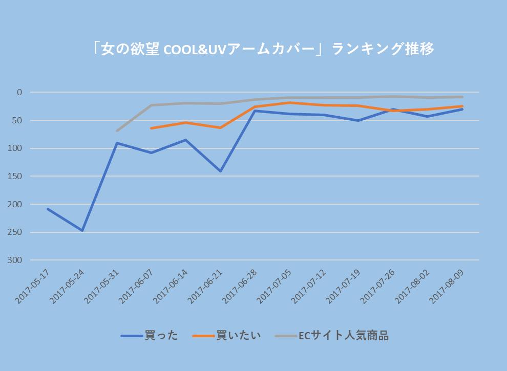 女の欲望 COOL&UVアームカバーのランキング順位推移:期間は2017年5月から8月:ランキングはECサイト人気日本商品、日本で買った、日本で買いたい
