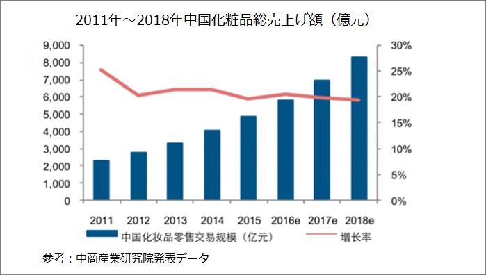 図:2011年~2018年中国化粧品総売上額