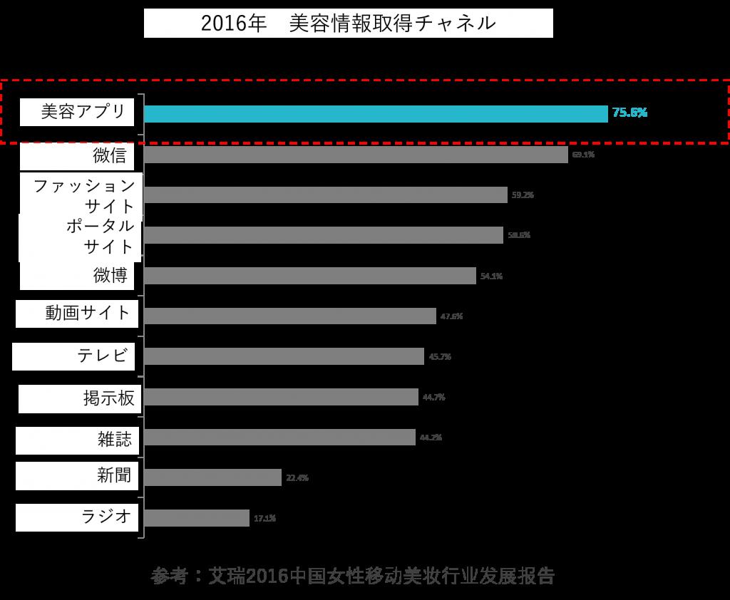 2016年美容情報取得チャネル:美容アプリ75.6%、微信69.3%、ファッションサイト59.2%、ポータルサイト58.6%、微博54.1%、動画サイト47.6%、テレビ45.7%、掲示板44.7%、雑誌44.2%、新聞22.4%、ラジオ17.1%