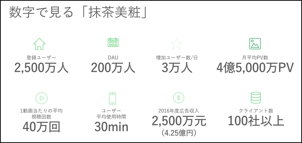 数字で見る「抹茶美粧」 登録ユーザー2,500万人、DAU200万人、増加ユーザー/日3万人、月平均PV数4億5,000万PV、1動画あたりの平均視聴回数40万回、ユーザー平均使用時間30分、2016年度広告収入2,500万元(4.25億円)、クライアント数100社以上