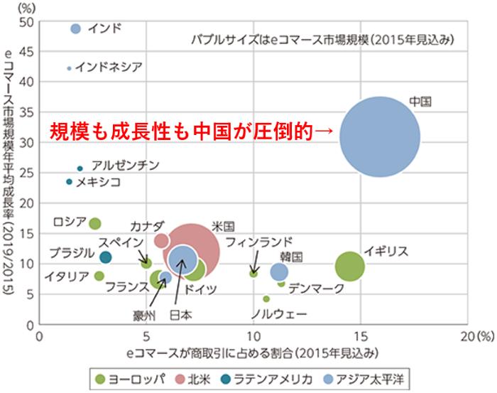 諸外国のeコマース市場の規模と成長性