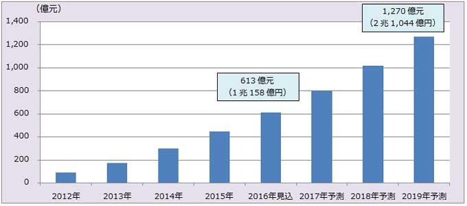 日本からの中国向け越境EC市場(物販)