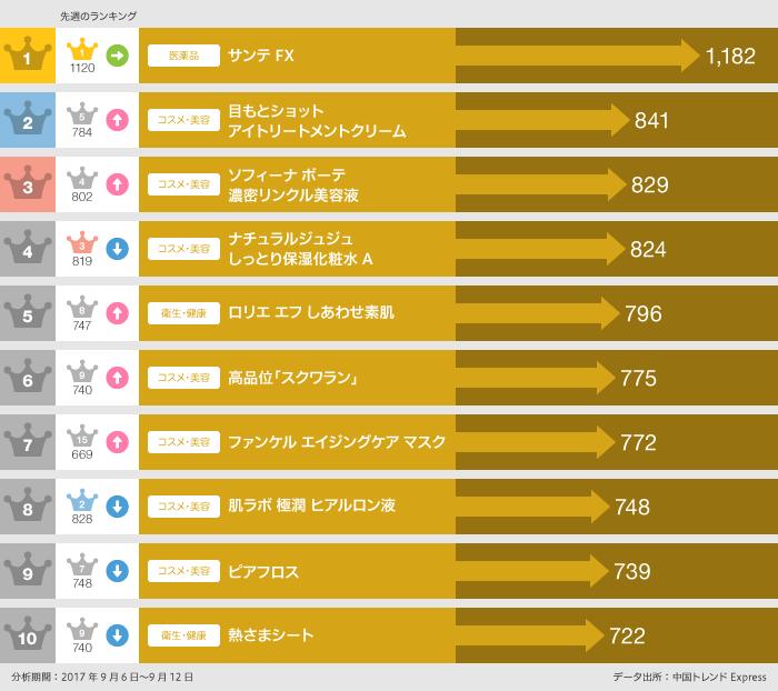 今週のECサイト人気商品ランキングTOP10