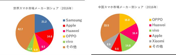 世界スマホ市場メーカー別シェア(2016年)・中国スマホ市場メーカー別シェア(2016年)