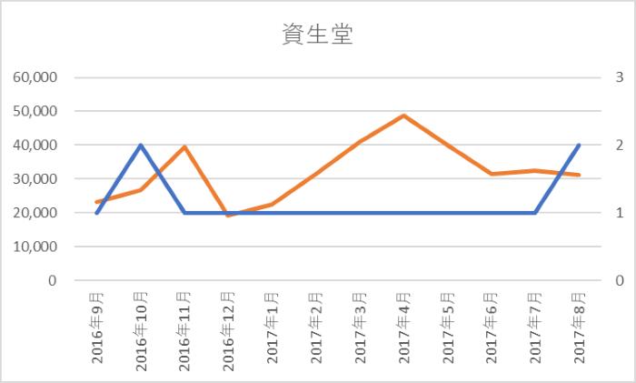 資生堂:SNS露出件数、中国でのキャンペーン回数 グラフ