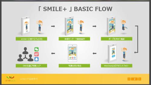 ▲店内に設置したサイネージで撮影、画像データを取得する。イメージ図(D2C「SMILE+」資料より)