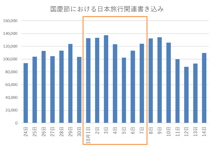 国慶節における日本旅行関連書き込み