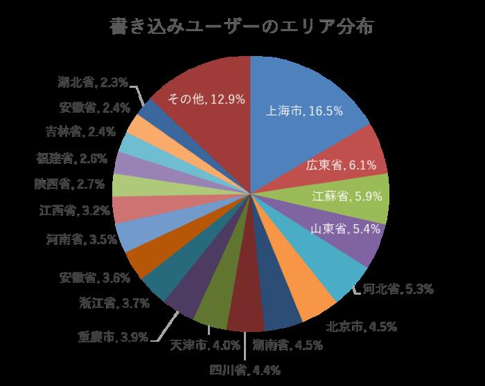 書き込みユーザーのエリア分布