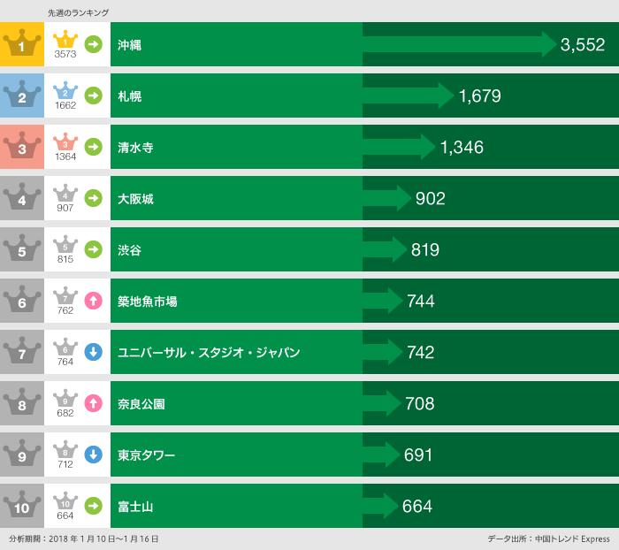 2018年1月10日~2018年1月16日の日本で「行った」ランキング