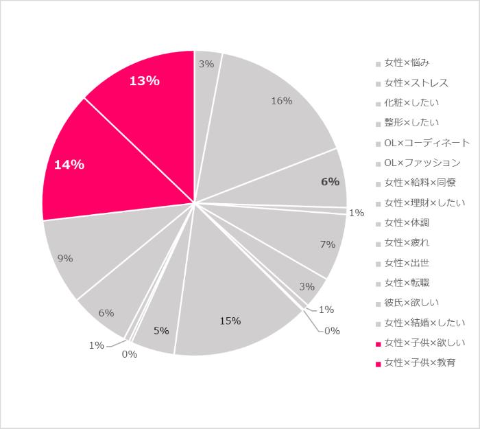 【グラフ】中国の女性の悩みの比率