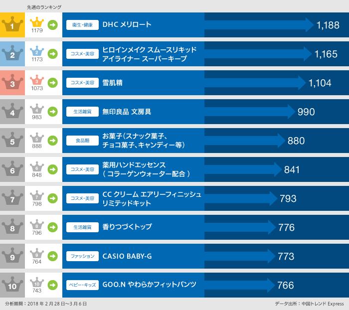 2018年2月28日~2018年3月6日 日本で「買いたい」口コミランキング