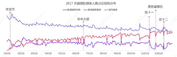 【参考】「2017天猫国際年度消費趨勢報告」におけるT-mallユーザーの消費動向
