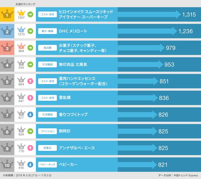 6月27日~7月3日の「買いたい」日本製品ランキング