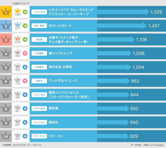 2018年8月1日~8月7日 日本で「買いたい」日本製品ランキング
