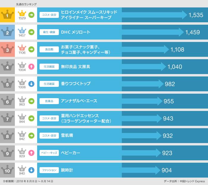 2018年8月8日~8月14日 日本で「買いたい」日本製品ランキング