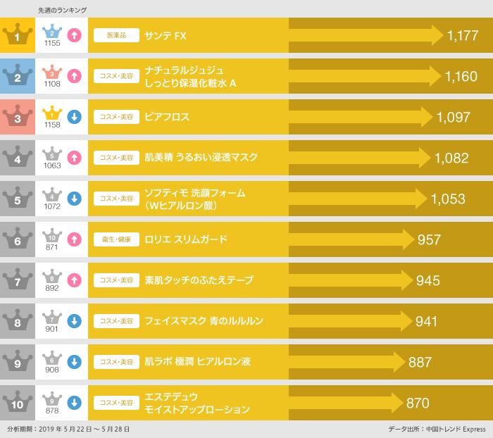 2019年5月22日〜5月28日の「ECサイト人気日本商品」ランキング