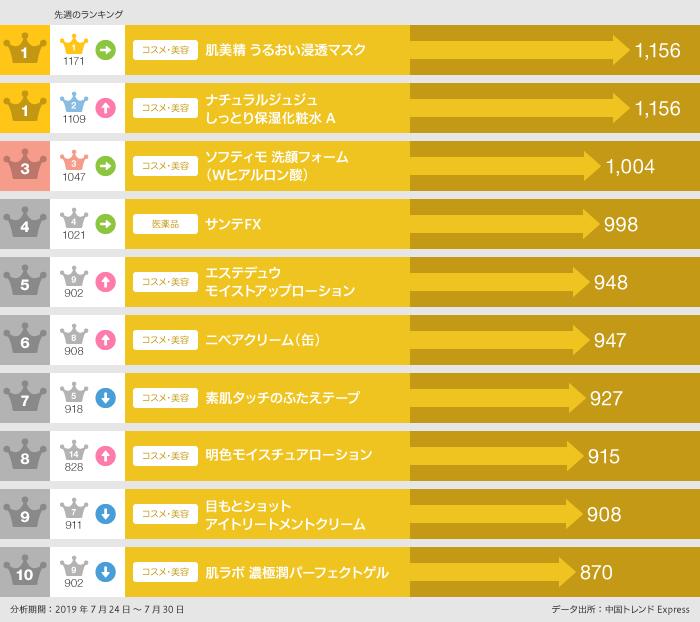 2019年7月24日~7月30日の「ECサイト人気日本商品」ランキング